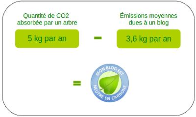 Comment fonctionne la compensation : 1 arbre = 1 blog !